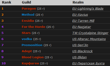Top 10 PvE WoW Guilds