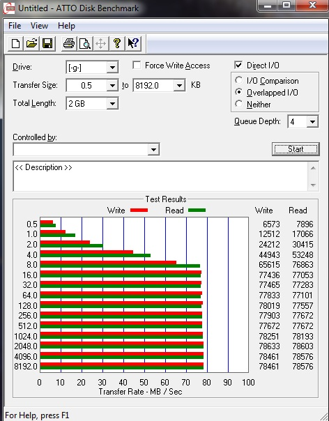 ATTO Disk Benchmark on my old drive